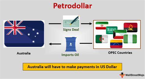 Petrodollar (Meaning)   Recycling & Collapse of