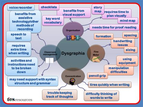Dysgraphia Difficulties Mind Map by tesSpecialNeeds